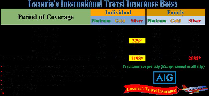 Luxuria Travel Insurance - International Rates
